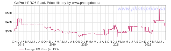 US Price History Graph for GoPro HERO6 Black