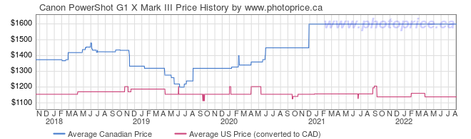 Price History Graph for Canon PowerShot G1 X Mark III
