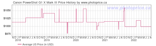 US Price History Graph for Canon PowerShot G1 X Mark III