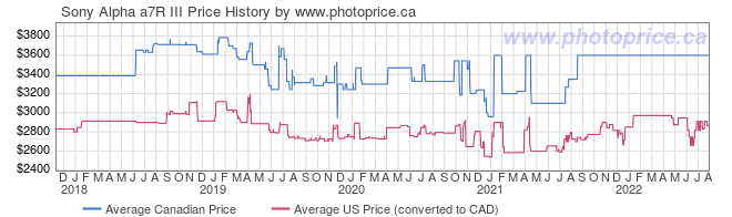 Price History Graph for Sony Alpha a7R III