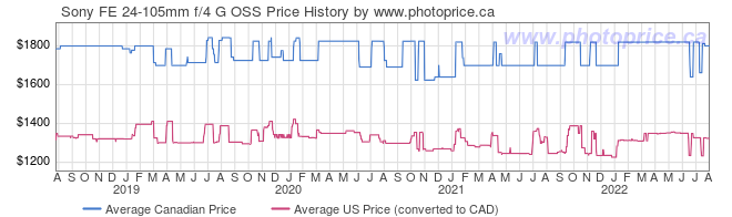 Price History Graph for Sony FE 24-105mm f/4 G OSS