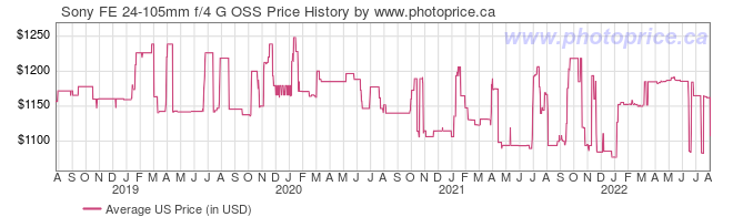 US Price History Graph for Sony FE 24-105mm f/4 G OSS