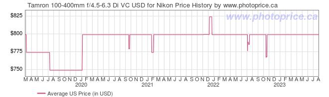 US Price History Graph for Tamron 100-400mm f/4.5-6.3 Di VC USD for Nikon