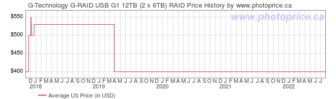 US Price History Graph for G-Technology G-RAID USB G1 12TB (2 x 6TB) RAID