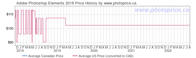 Price History Graph for Adobe Photoshop Elements 2018