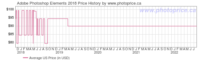 US Price History Graph for Adobe Photoshop Elements 2018