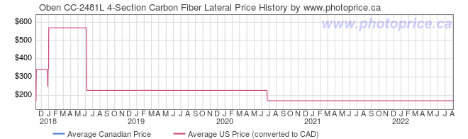 Price History Graph for Oben CC-2481L 4-Section Carbon Fiber Lateral