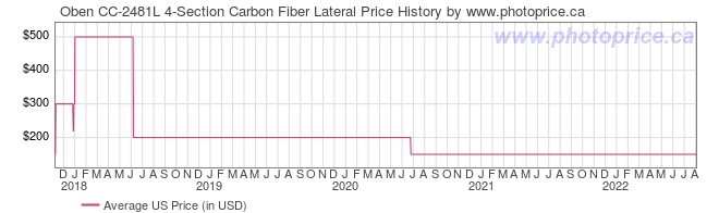 US Price History Graph for Oben CC-2481L 4-Section Carbon Fiber Lateral