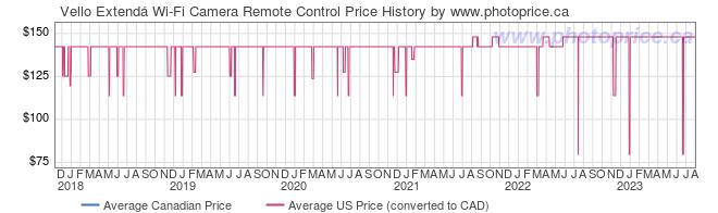 Price History Graph for Vello Extend� Wi-Fi Camera Remote Control