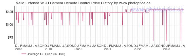 US Price History Graph for Vello Extend� Wi-Fi Camera Remote Control