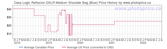 Price History Graph for Case Logic Reflexion DSLR Medium Shoulder Bag (Blue)