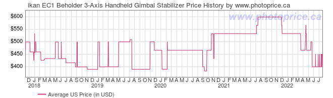 US Price History Graph for ikan EC1 Beholder 3-Axis Handheld Gimbal Stabilizer