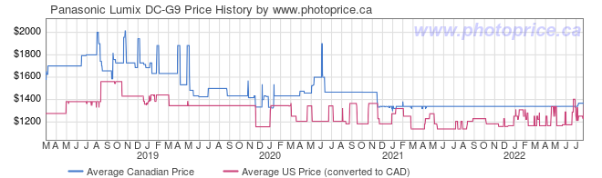 Price History Graph for Panasonic Lumix DC-G9