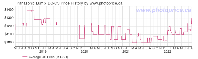 US Price History Graph for Panasonic Lumix DC-G9