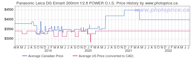 Price History Graph for Panasonic Leica DG Elmarit 200mm f/2.8 POWER O.I.S.