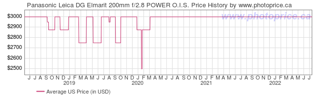 US Price History Graph for Panasonic Leica DG Elmarit 200mm f/2.8 POWER O.I.S.