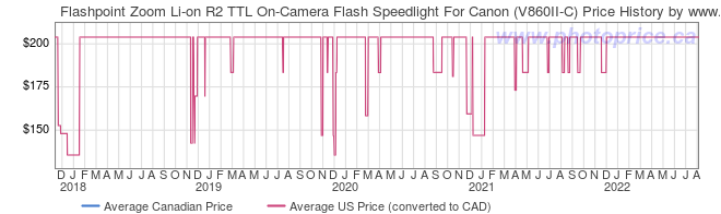 Price History Graph for Flashpoint Zoom Li-on R2 TTL On-Camera Flash Speedlight For Canon (V860II-C)