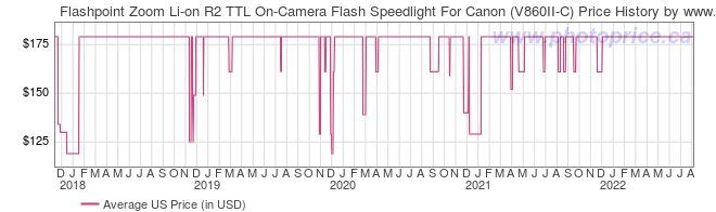 US Price History Graph for Flashpoint Zoom Li-on R2 TTL On-Camera Flash Speedlight For Canon (V860II-C)