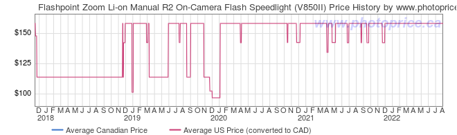 Price History Graph for Flashpoint Zoom Li-on Manual R2 On-Camera Flash Speedlight (V850II)