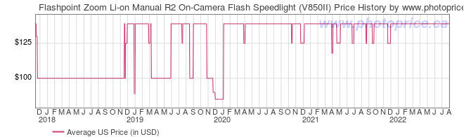 US Price History Graph for Flashpoint Zoom Li-on Manual R2 On-Camera Flash Speedlight (V850II)