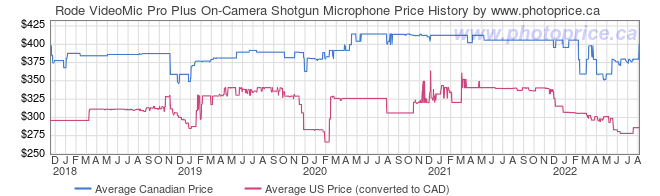 Price History Graph for Rode VideoMic Pro Plus On-Camera Shotgun Microphone