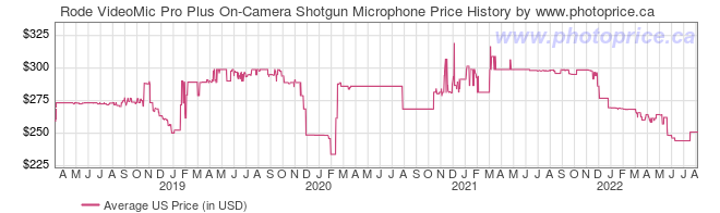 US Price History Graph for Rode VideoMic Pro Plus On-Camera Shotgun Microphone
