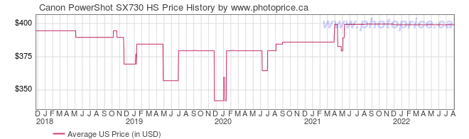 US Price History Graph for Canon PowerShot SX730 HS