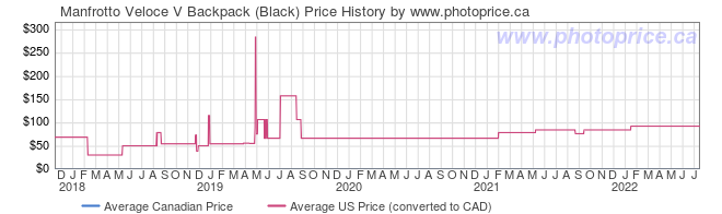 Price History Graph for Manfrotto Veloce V Backpack (Black)