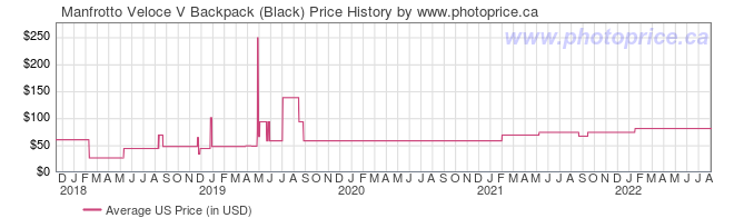 US Price History Graph for Manfrotto Veloce V Backpack (Black)