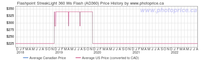 Price History Graph for Flashpoint StreakLight 360 Ws Flash (AD360)