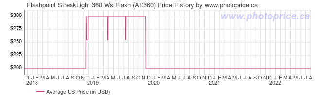 US Price History Graph for Flashpoint StreakLight 360 Ws Flash (AD360)