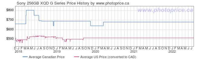 Price History Graph for Sony 256GB XQD G Series