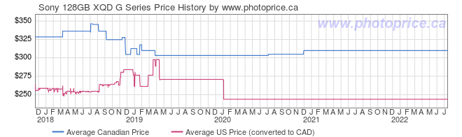 Price History Graph for Sony 128GB XQD G Series