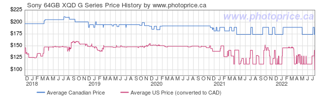 Price History Graph for Sony 64GB XQD G Series