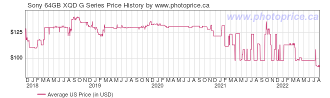 US Price History Graph for Sony 64GB XQD G Series
