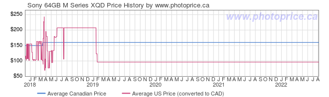 Price History Graph for Sony 64GB M Series XQD