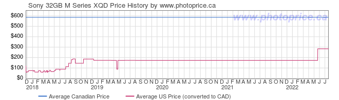 Price History Graph for Sony 32GB M Series XQD