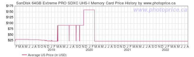 US Price History Graph for SanDisk 64GB Extreme PRO SDXC UHS-I Memory Card