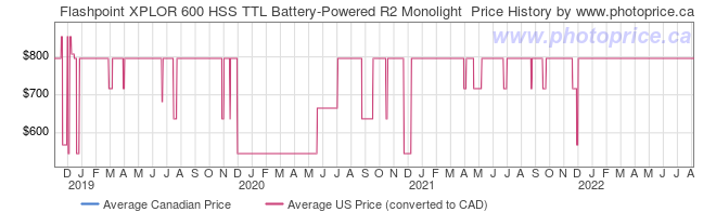 Price History Graph for Flashpoint XPLOR 600 HSS TTL Battery-Powered R2 Monolight