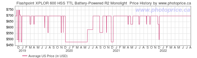 US Price History Graph for Flashpoint XPLOR 600 HSS TTL Battery-Powered R2 Monolight