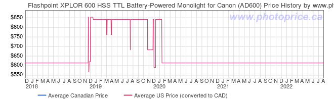 Price History Graph for Flashpoint XPLOR 600 HSS TTL Battery-Powered Monolight for Canon (AD600)