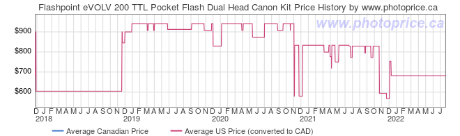 Price History Graph for Flashpoint eVOLV 200 TTL Pocket Flash Dual Head Canon Kit