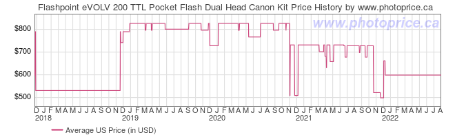 US Price History Graph for Flashpoint eVOLV 200 TTL Pocket Flash Dual Head Canon Kit