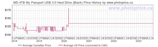 Price History Graph for WD 4TB My Passport USB 3.0 Hard Drive (Black)