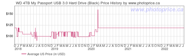 US Price History Graph for WD 4TB My Passport USB 3.0 Hard Drive (Black)