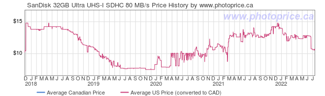Price History Graph for SanDisk 32GB Ultra UHS-I SDHC 80 MB/s