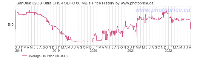 US Price History Graph for SanDisk 32GB Ultra UHS-I SDHC 80 MB/s