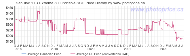 Price History Graph for SanDisk 1TB Extreme 500 Portable SSD