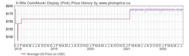 US Price History Graph for X-Rite ColorMunki Display (Pink)