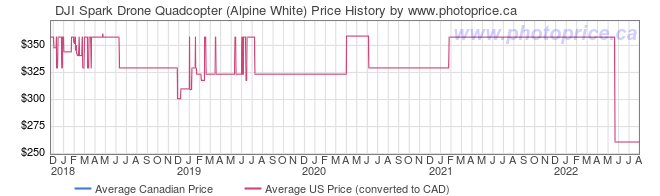 Price History Graph for DJI Spark Drone Quadcopter (Alpine White)